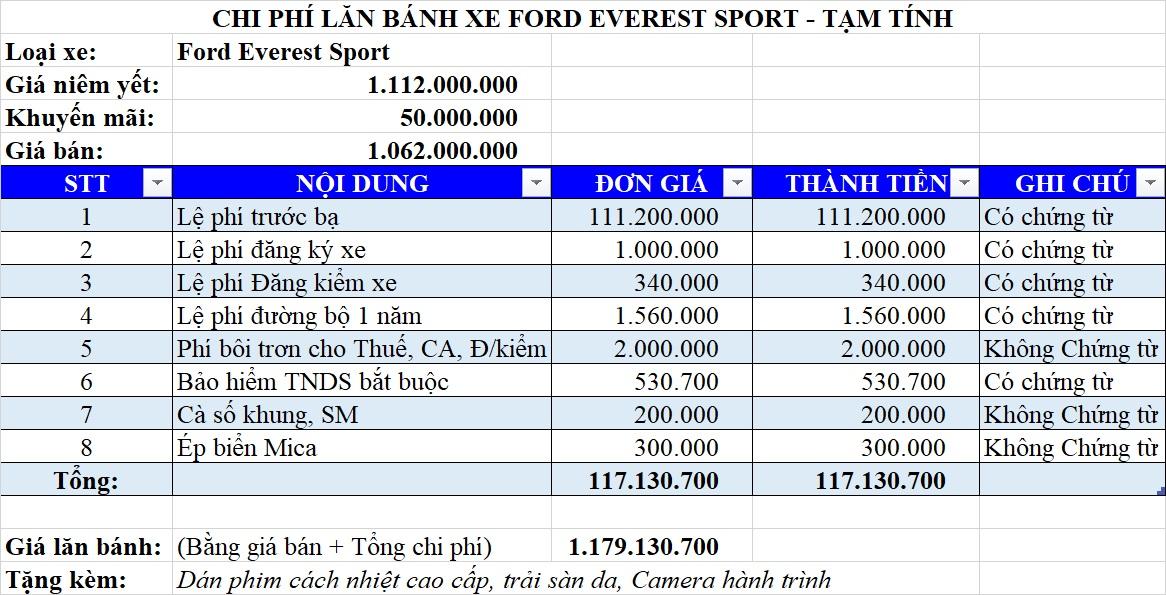 Giá lăn bánh Ford Everest 2021 phiên bản Sport tại Hòa Bình