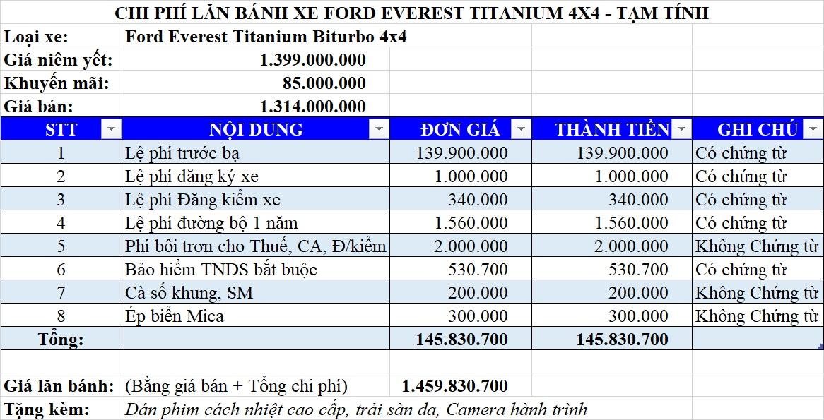 Giá lăn bánh Ford Everest 2021 bản Biturbo 4x4