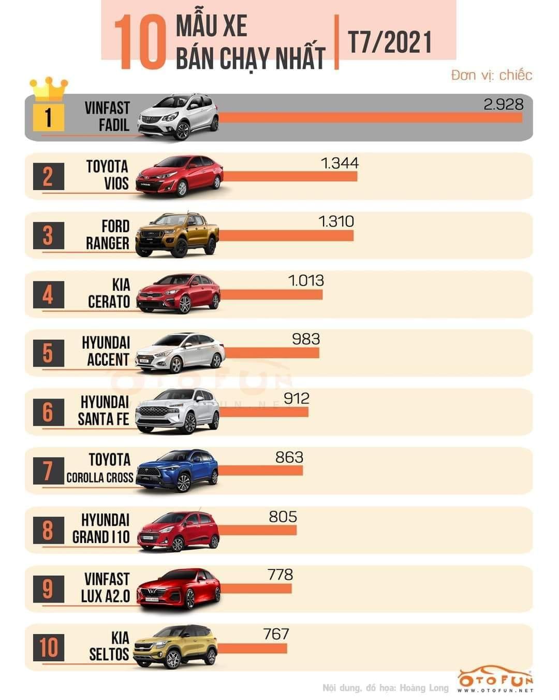 Phân khúc xe bán tải chứng kiến sự tăng trưởng vượt bậc của Ford Ranger bản lắp ráp trong nước